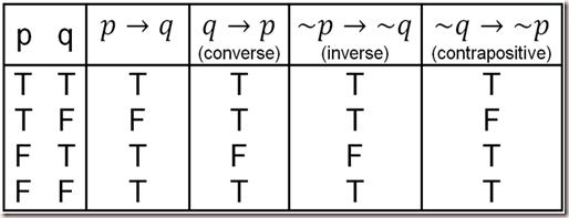 Stpm Further Mathematics T 1 1 Logic